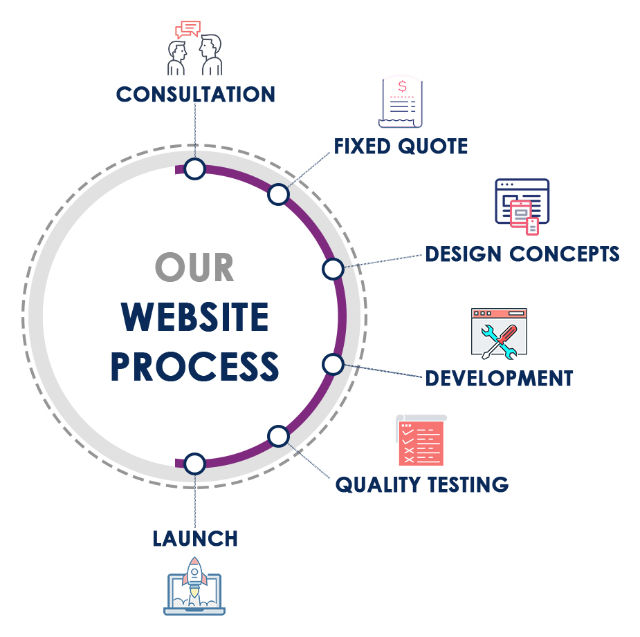 Web Design Adelaide, Website Design Adelaide